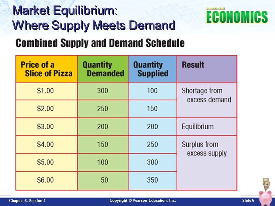 Copyright © Pearson Education, Inc.Slide 7 Chapter 6, Section 1 Market Equilibrium: Where Supply Meets Demand (p135) How many slices are sold at equilibrium.