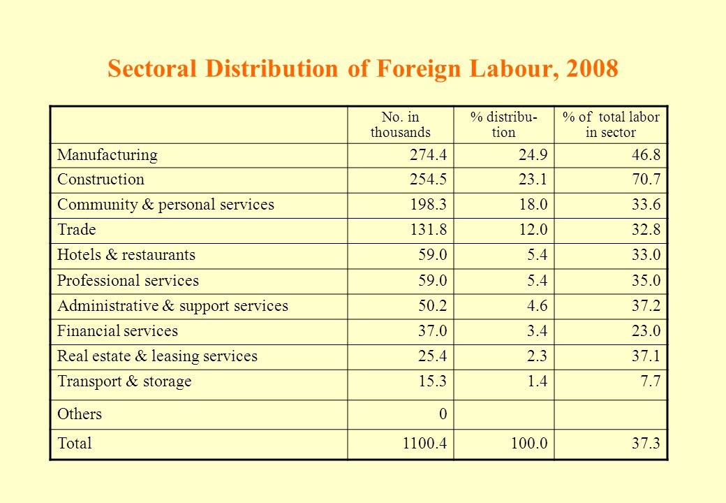 Sectoral Distribution of Foreign Labour, 2008 No. in thousands % distribu- tion % of total labor in sector Manufacturing274.424.946.8 Construction254.