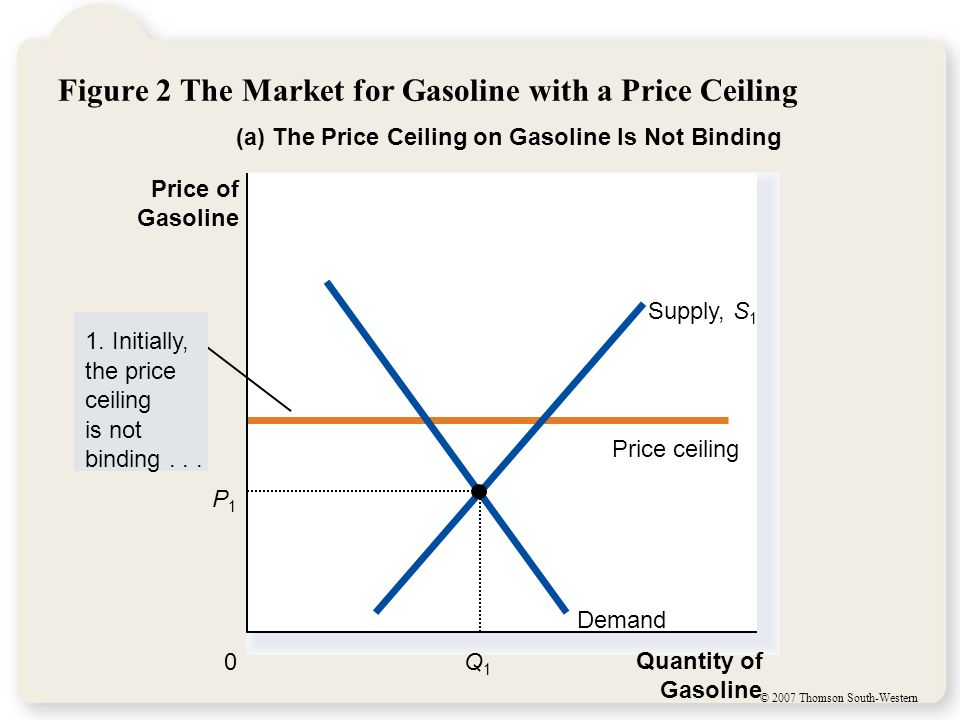 © 2007 Thomson South-Western Figure 2 The Market for Gasoline with a Price Ceiling (a) The Price Ceiling on Gasoline Is Not Binding Quantity of Gasoline 0 Price of Gasoline 1.