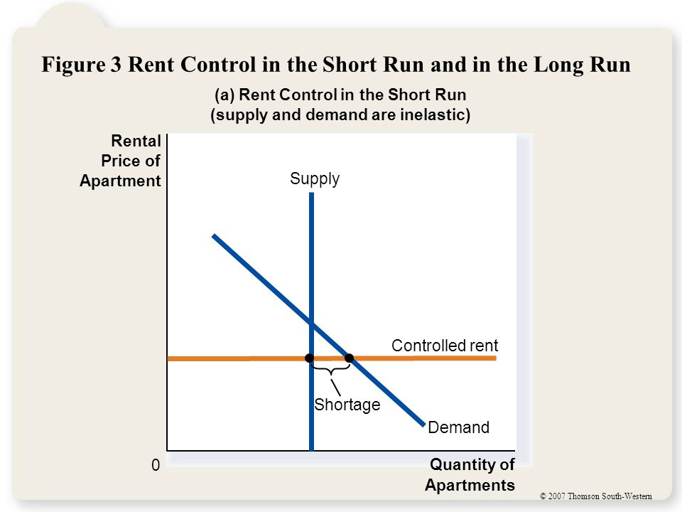 © 2007 Thomson South-Western Figure 3 Rent Control in the Short Run and in the Long Run (a) Rent Control in the Short Run (supply and demand are inelastic) Quantity of Apartments 0 Supply Controlled rent Rental Price of Apartment Demand Shortage