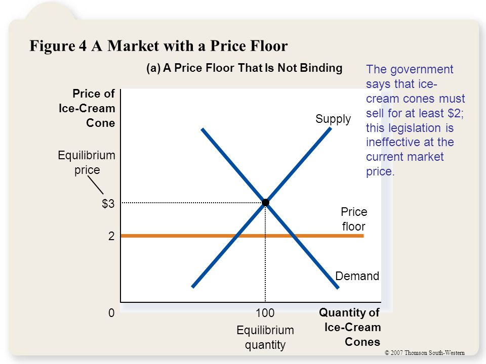 © 2007 Thomson South-Western Figure 4 A Market with a Price Floor (a) A Price Floor That Is Not Binding Quantity of Ice-Cream Cones 0 Price of Ice-Cream Cone Equilibrium quantity 2 Price floor Equilibrium price Demand Supply $3 100 The government says that ice- cream cones must sell for at least $2; this legislation is ineffective at the current market price.