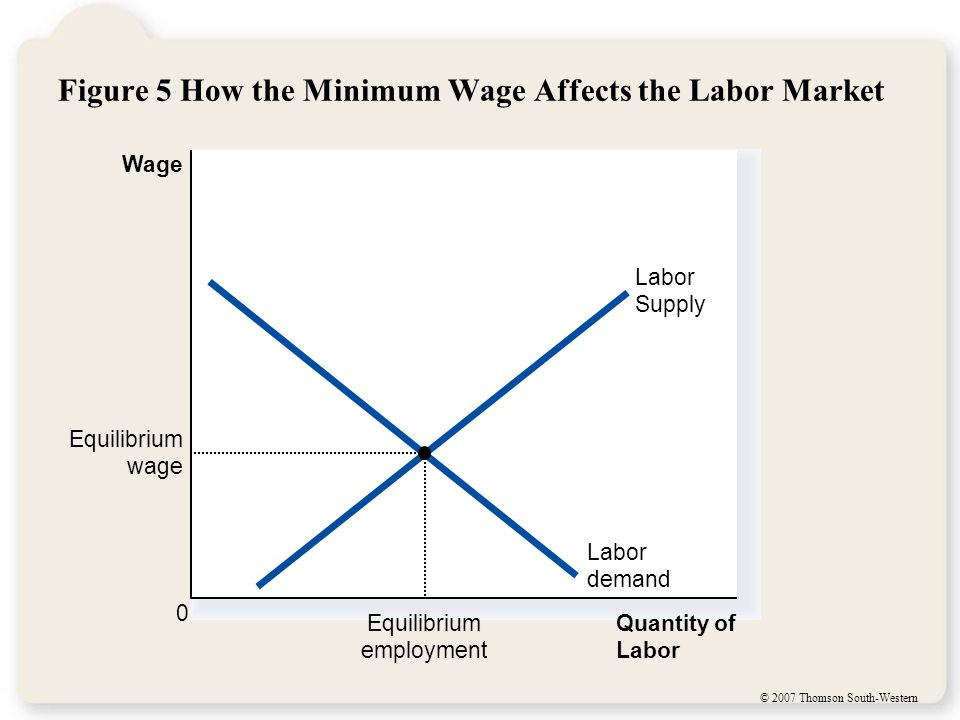 © 2007 Thomson South-Western Figure 5 How the Minimum Wage Affects the Labor Market Quantity of Labor Wage 0 Labor demand Labor Supply Equilibrium employment Equilibrium wage