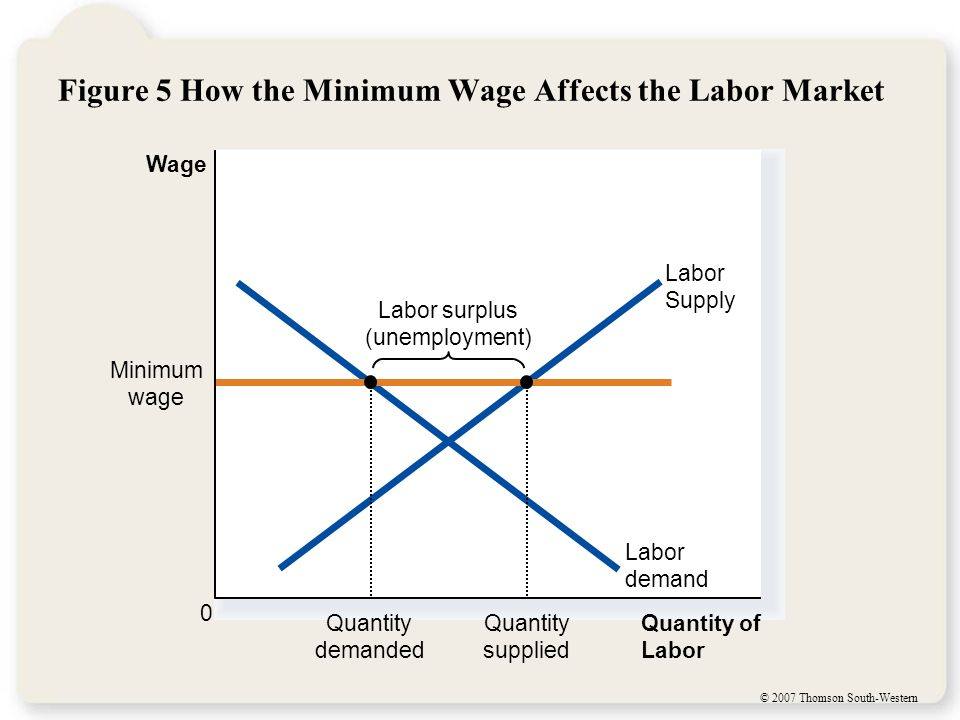© 2007 Thomson South-Western Figure 5 How the Minimum Wage Affects the Labor Market Quantity of Labor Wage 0 Labor Supply Labor surplus (unemployment) Labor demand Minimum wage Quantity demanded Quantity supplied