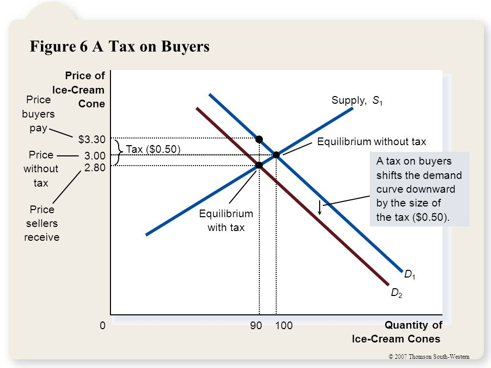 © 2007 Thomson South-Western Figure 6 A Tax on Buyers Quantity of Ice-Cream Cones 0 Price of Ice-Cream Cone Price without tax Price sellers receive Equilibrium without tax Tax ($0.50) Price buyers pay D1D1 D2D2 Supply,S1S1 A tax on buyers shifts the demand curve downward by the size of the tax ($0.50).