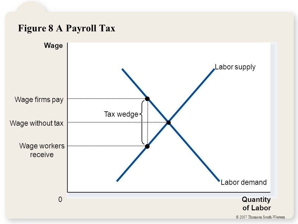 © 2007 Thomson South-Western Figure 8 A Payroll Tax Quantity of Labor 0 Wage Labor demand Labor supply Tax wedge Wage workers receive Wage firms pay Wage without tax