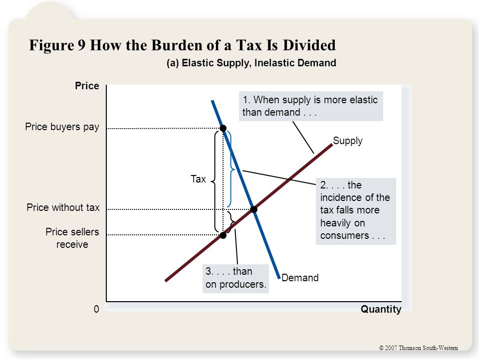 © 2007 Thomson South-Western Figure 9 How the Burden of a Tax Is Divided Quantity 0 Price Demand Supply Tax Price sellers receive Price buyers pay (a) Elastic Supply, Inelastic Demand 2....