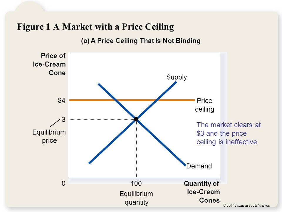 © 2007 Thomson South-Western Figure 1 A Market with a Price Ceiling (a) A Price Ceiling That Is Not Binding Quantity of Ice-Cream Cones 0 Price of Ice-Cream Cone Equilibrium quantity $4 Price ceiling Equilibrium price Demand Supply The market clears at $3 and the price ceiling is ineffective.