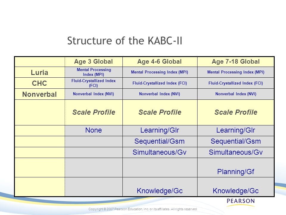 Copyright © 2007 Pearson Education, inc. or its affiliates. All rights reserved. Structure of the KABC-II Planning/Gf Learning/Glr None Sequential/Gsm