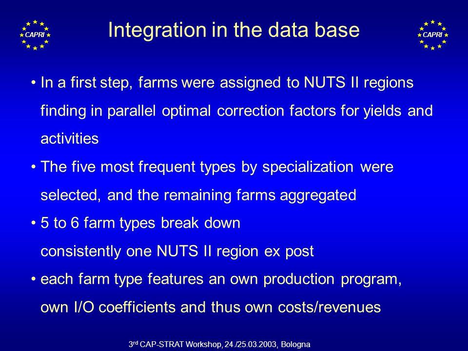 CAPRI 3 rd CAP-STRAT Workshop, 24./25.03.2003, Bologna Integration FADN in the data base CoCo REGIO CAPREG 5 Types per region FADN records CAPRI Consistency (Levels, Output) Assignment to NUTS