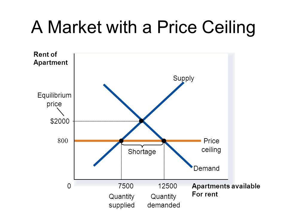 A Market with a Price Ceiling Apartments available For rent 0 Rent of Apartment Demand Supply 800 Price ceiling Shortage 7500 Quantity supplied Quantity demanded Equilibrium price $2000