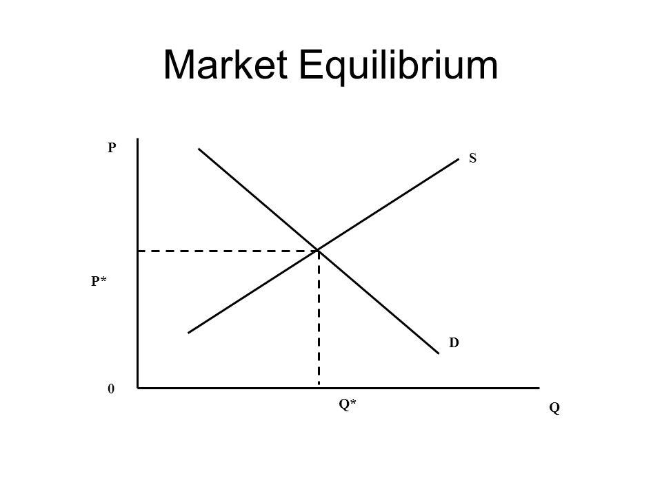 Market Equilibrium Q* S Q P 0 D P*