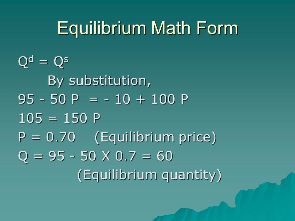 Equilibrium Math Form Q d = Q s By substitution, 95 - 50 P = - 10 + 100 P 105 = 150 P P = 0.70 (Equilibrium price) Q = 95 - 50 X 0.7 = 60 (Equilibrium quantity)