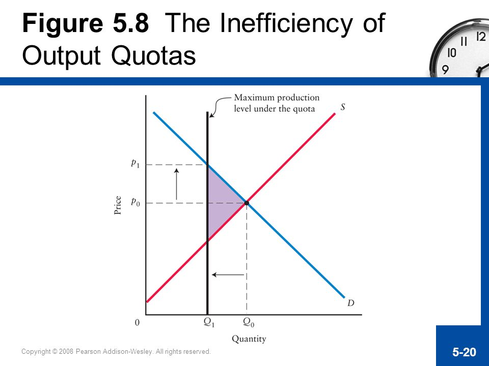Copyright © 2008 Pearson Addison-Wesley. All rights reserved. 5-20 Figure 5.8 The Inefficiency of Output Quotas