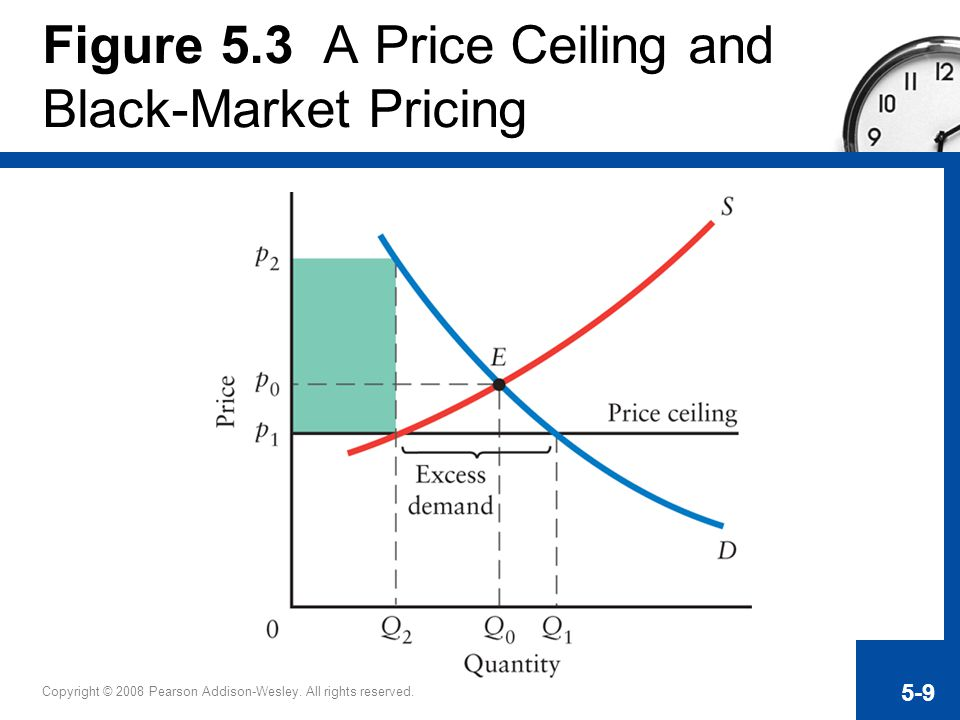Copyright © 2008 Pearson Addison-Wesley. All rights reserved. 5-9 Figure 5.3 A Price Ceiling and Black-Market Pricing