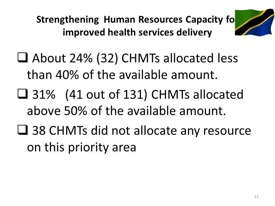 Strengthening Human Resources Capacity for improved health services delivery About 24% (32) CHMTs allocated less than 40% of the available amount.