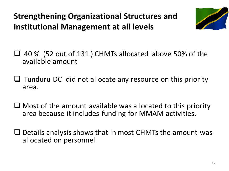 Strengthening Organizational Structures and institutional Management at all levels 40 % (52 out of 131 ) CHMTs allocated above 50% of the available amount Tunduru DC did not allocate any resource on this priority area.