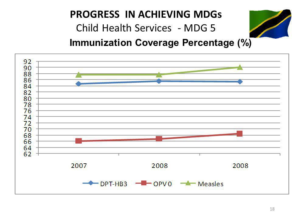 PROGRESS IN ACHIEVING MDGs Child Health Services - MDG 5 Immunization Coverage Percentage (%) 18