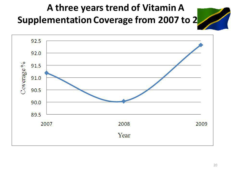 A three years trend of Vitamin A Supplementation Coverage from 2007 to 2009 20