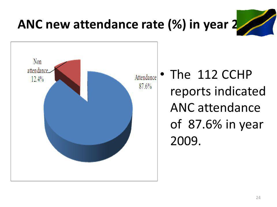 ANC new attendance rate (%) in year 2009 The 112 CCHP reports indicated ANC attendance of 87.6% in year 2009.