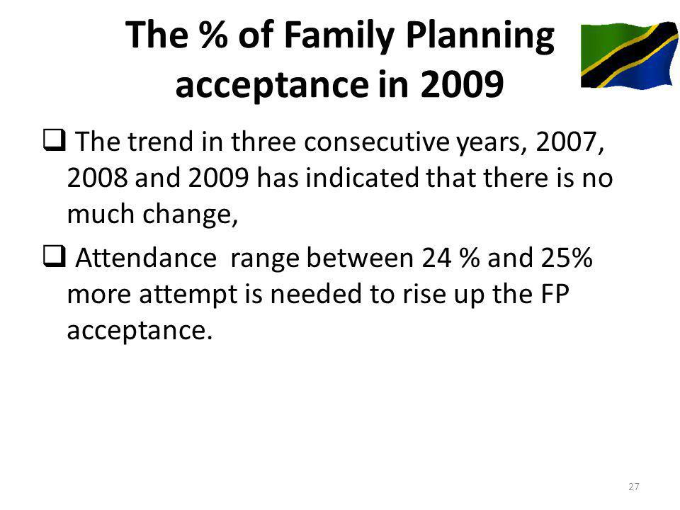 The % of Family Planning acceptance in 2009 The trend in three consecutive years, 2007, 2008 and 2009 has indicated that there is no much change, Attendance range between 24 % and 25% more attempt is needed to rise up the FP acceptance.