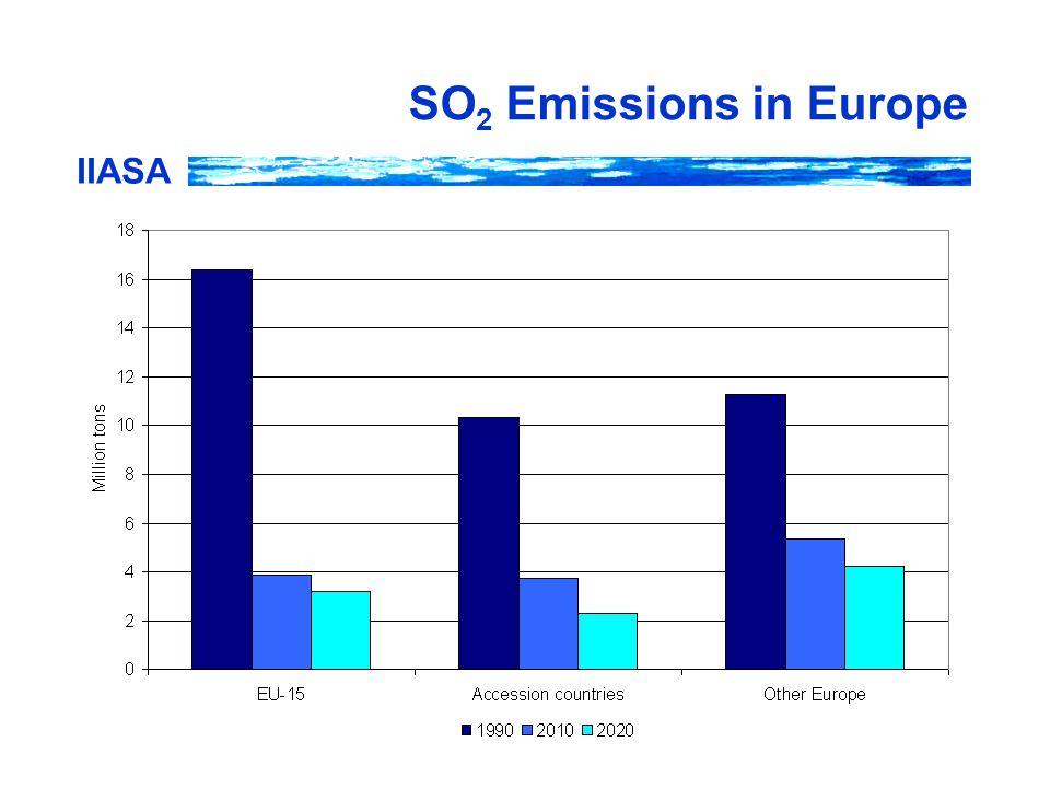 IIASA SO 2 Emissions in Europe