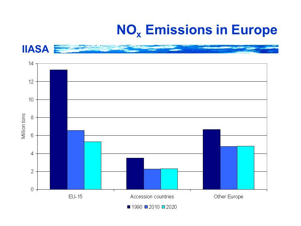 IIASA NO x Emissions in Europe