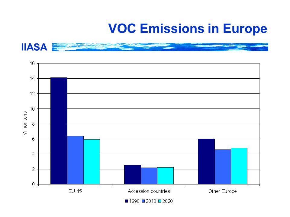 IIASA VOC Emissions in Europe