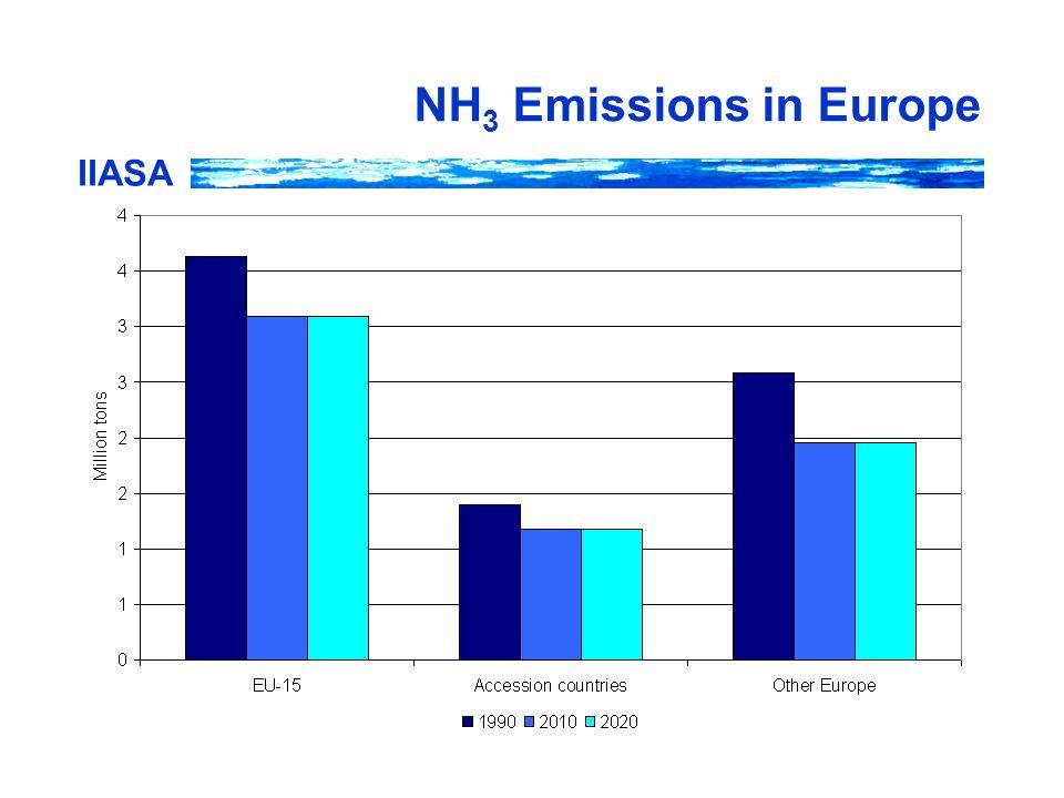IIASA NH 3 Emissions in Europe