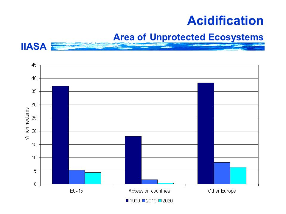 IIASA Acidification Area of Unprotected Ecosystems