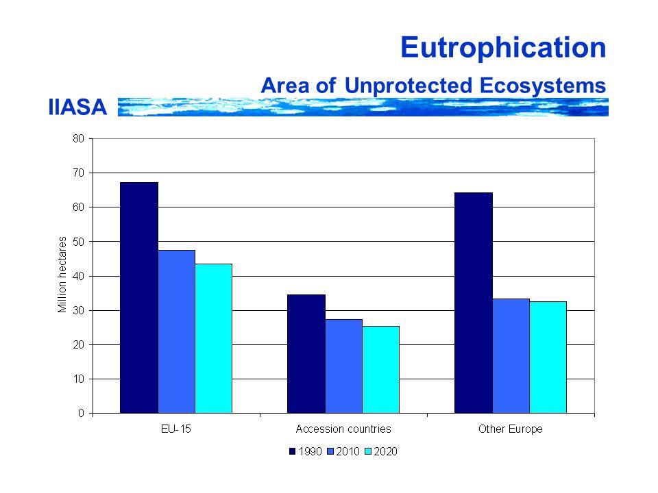 IIASA Eutrophication Area of Unprotected Ecosystems
