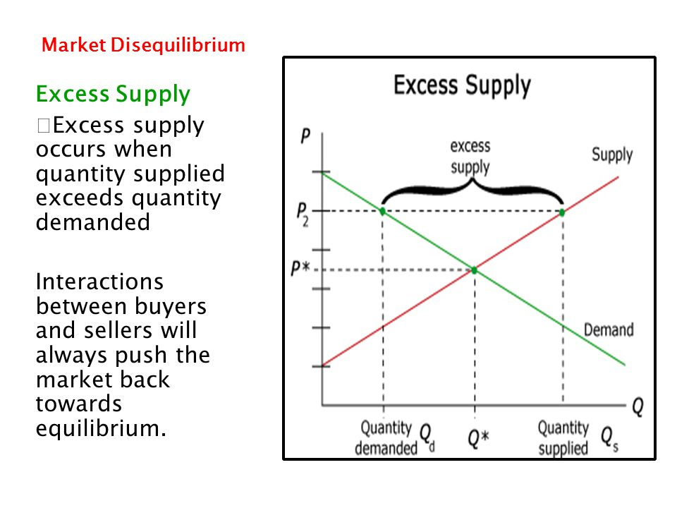 Market Disequilibrium Excess Supply Excess supply occurs when quantity supplied exceeds quantity demanded Interactions between buyers and sellers will