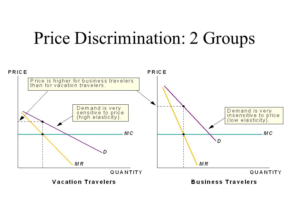Price Discrimination: 2 Groups