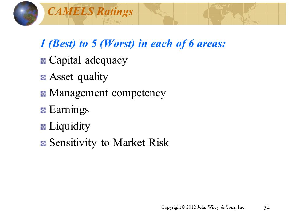 34 CAMELS Ratings 1 (Best) to 5 (Worst) in each of 6 areas: Capital adequacy Asset quality Management competency Earnings Liquidity Sensitivity to Mar