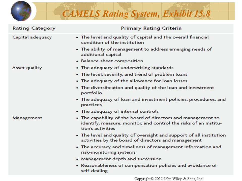 35 CAMELS Rating System, Exhibit 15.8 Copyright© 2012 John Wiley & Sons, Inc.