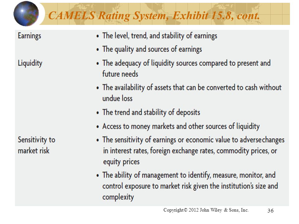 CAMELS Rating System, Exhibit 15.8, cont. 36 Copyright© 2012 John Wiley & Sons, Inc.