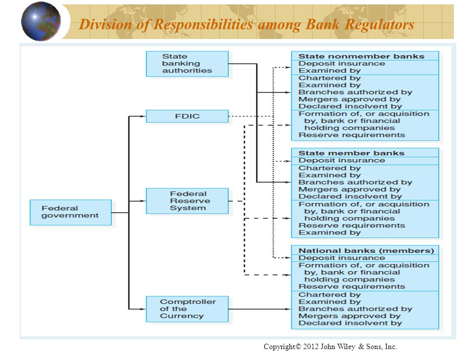 45 Division of Responsibilities among Bank Regulators Copyright© 2012 John Wiley & Sons, Inc.