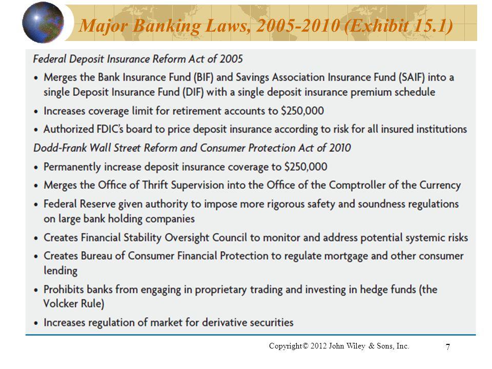 Major Banking Laws, 2005-2010 (Exhibit 15.1) 7 Copyright© 2012 John Wiley & Sons, Inc.