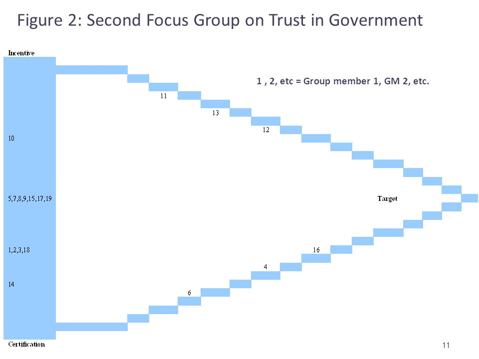 Figure 2: Second Focus Group on Trust in Government 11 1, 2, etc = Group member 1, GM 2, etc.