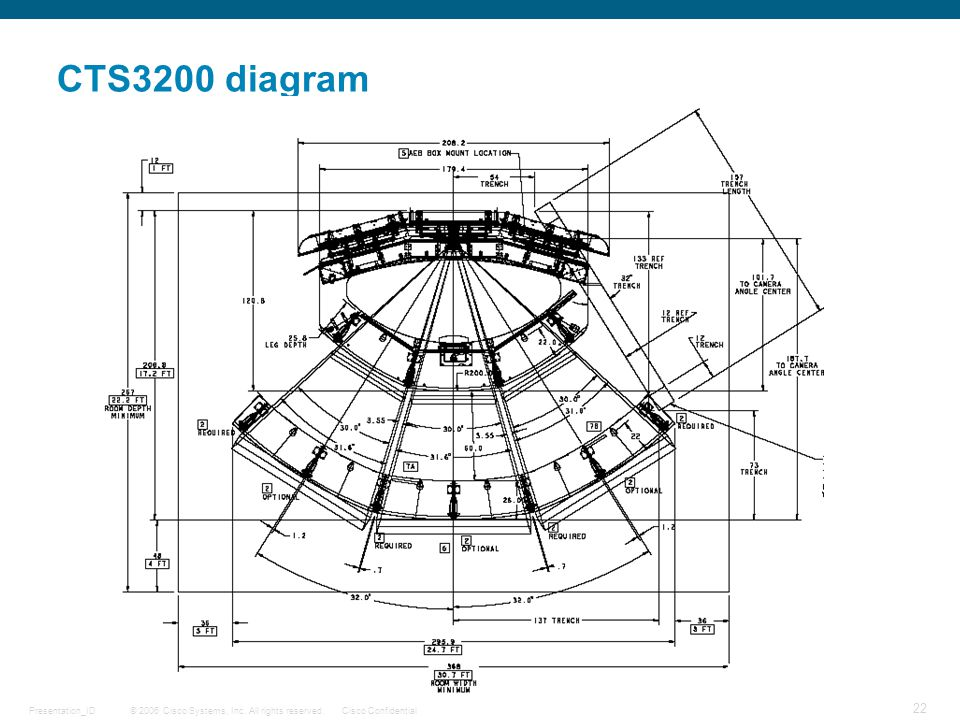 © 2006 Cisco Systems, Inc. All rights reserved.Cisco ConfidentialPresentation_ID 22 CTS3200 diagram