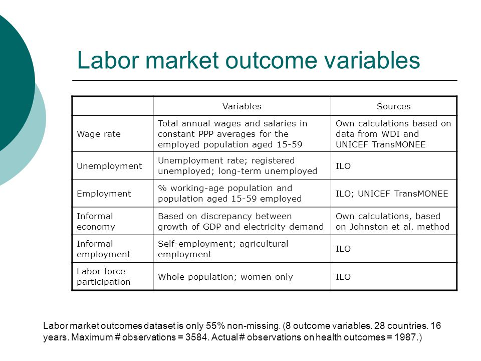 Labor market outcome variables VariablesSources Wage rate Total annual wages and salaries in constant PPP averages for the employed population aged 15-59 Own calculations based on data from WDI and UNICEF TransMONEE Unemployment Unemployment rate; registered unemployed; long-term unemployed ILO Employment % working-age population and population aged 15-59 employed ILO; UNICEF TransMONEE Informal economy Based on discrepancy between growth of GDP and electricity demand Own calculations, based on Johnston et al.