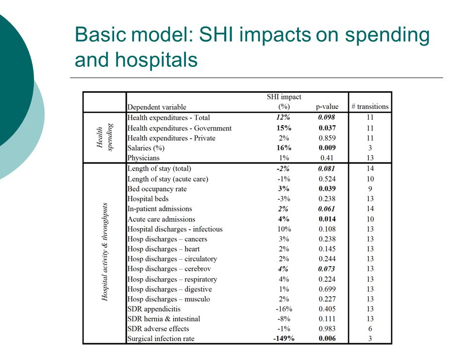 Basic model: SHI impacts on spending and hospitals