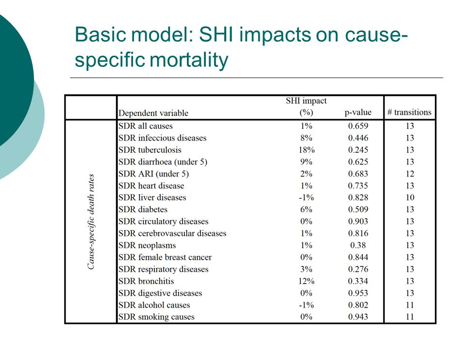 Basic model: SHI impacts on cause- specific mortality