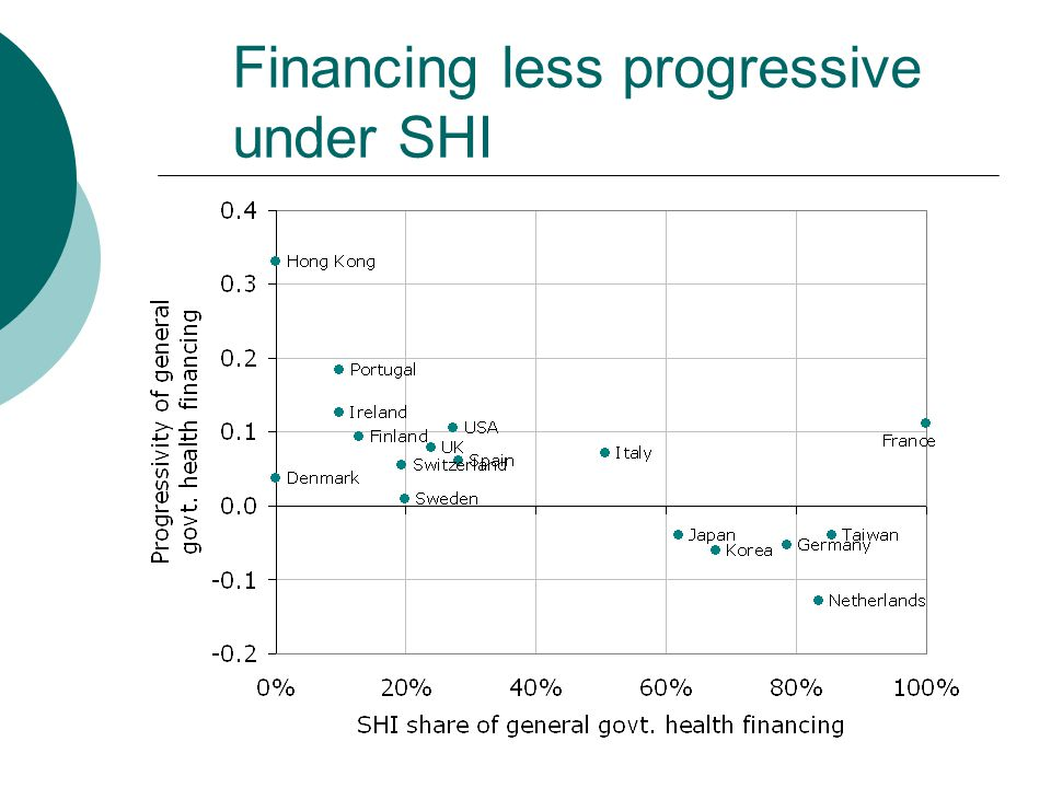 Financing less progressive under SHI