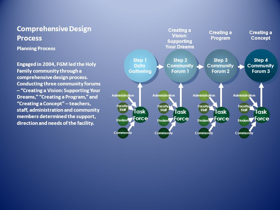 Comprehensive Design Process Planning Process Engaged in 2004, FGM led the Holy Family community through a comprehensive design process.