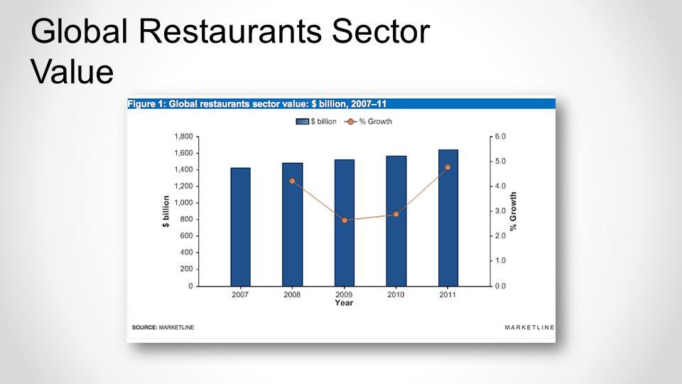 Global Restaurants Sector Value
