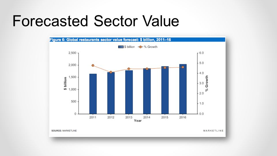 Forecasted Sector Value