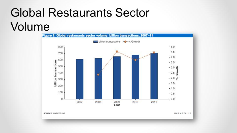 Global Restaurants Sector Volume
