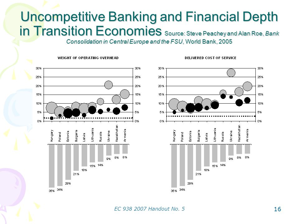 EC 938 2007 Handout No. 5 16 Uncompetitive Banking and Financial Depth in Transition Economies Source: Steve Peachey and Alan Roe, Bank Consolidation