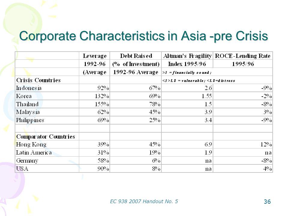 EC 938 2007 Handout No. 5 36 Corporate Characteristics in Asia -pre Crisis