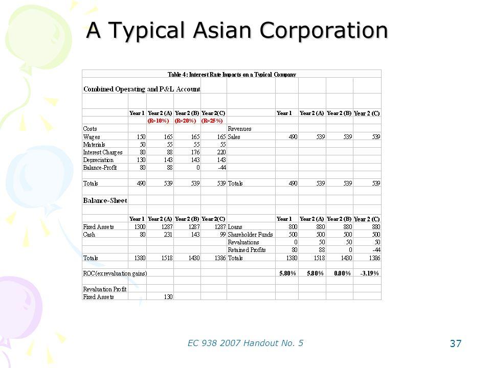 EC 938 2007 Handout No. 5 37 A Typical Asian Corporation